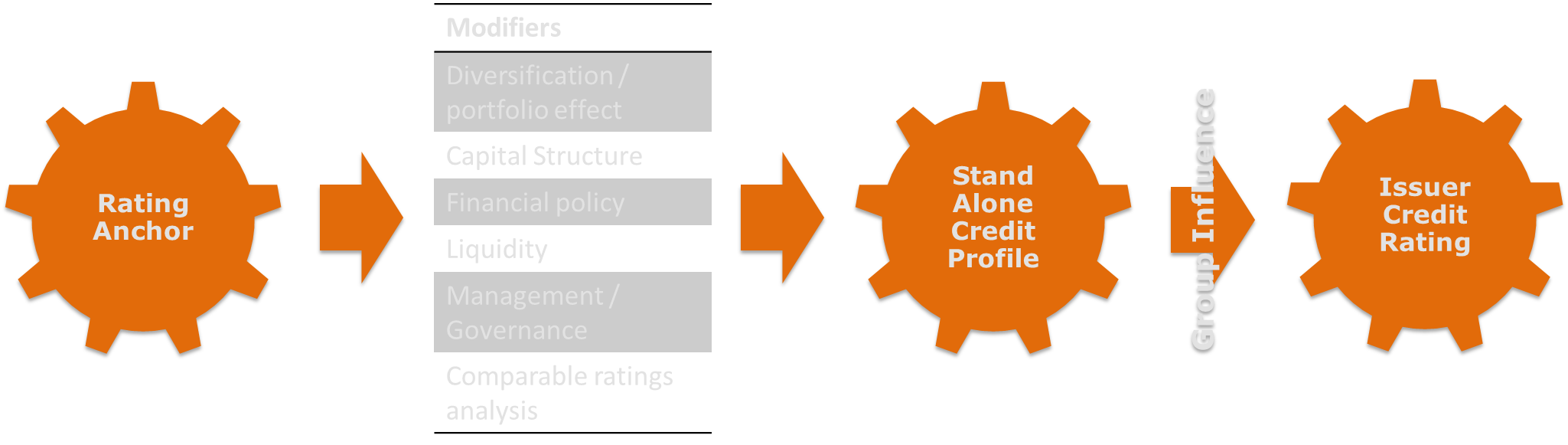 Anchor to Issuer Credit Rating