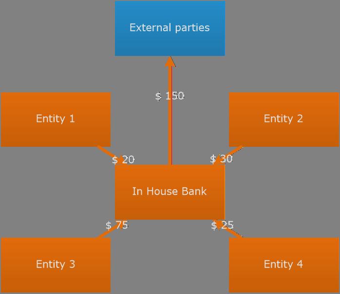 External payments