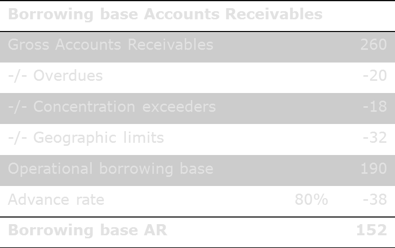 Factoring - Asset based lending Borrowing base AR