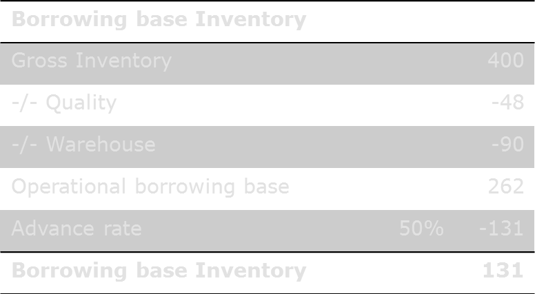 Factoring - Asset based lending Borrowing base Inventory