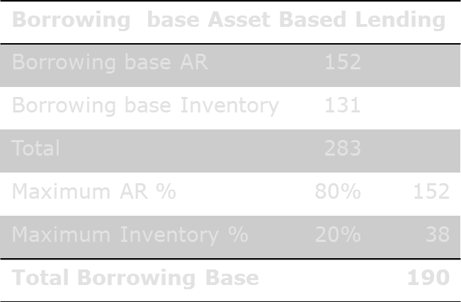 Factoring - Asset based lending Borrowing base Total