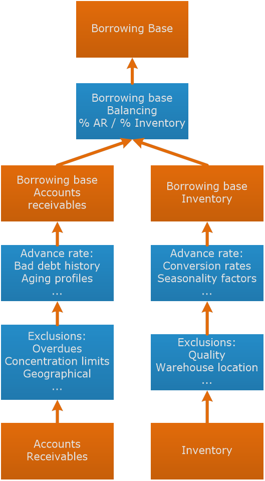 Factoring - Asset based lending Borrowing base