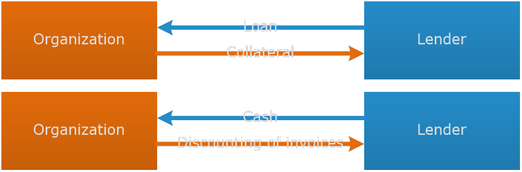 Factoring - Asset based lending