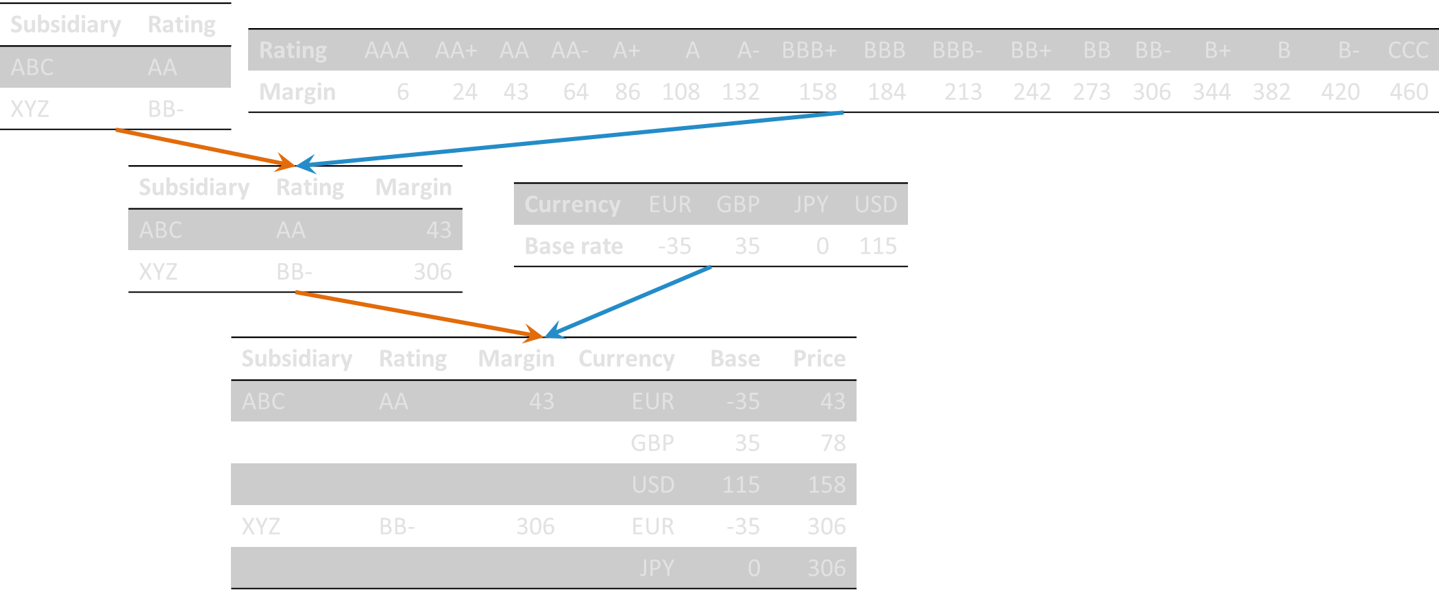 Intercompany Credit Ratings Model Transfer Pricing It Right
