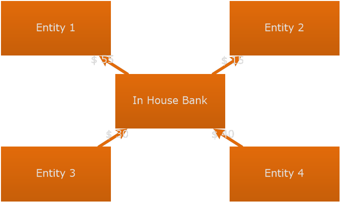 Intercompany payments final-state