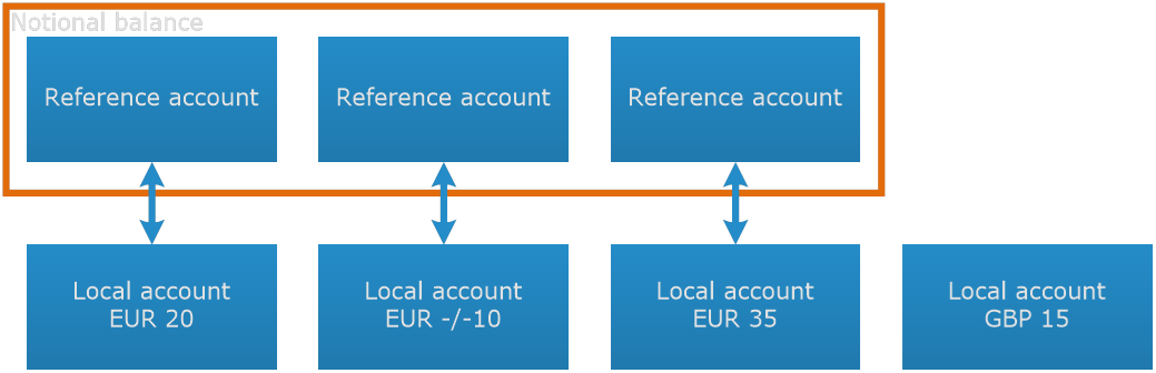 Reference account cash pool