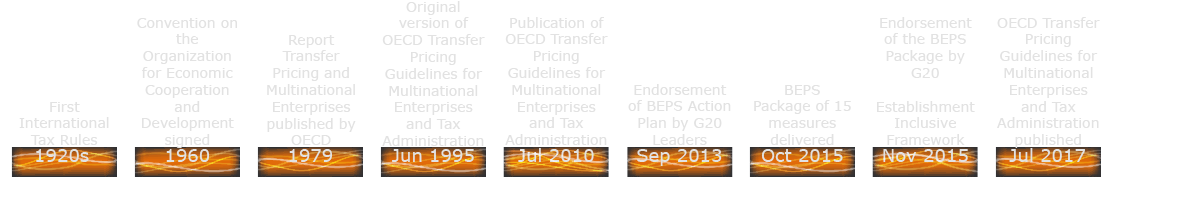 Summary of Important Events in the BEPS Project