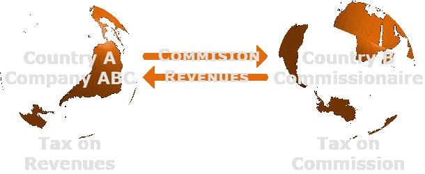 BEPS Action 7 Commissionnaire arrangement