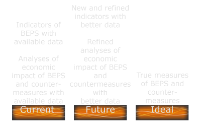 BEPS Action 11 Future Path of BEPS Measurement